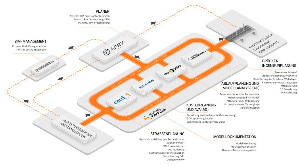 OpenBIM Workflow Infrastruktur-1